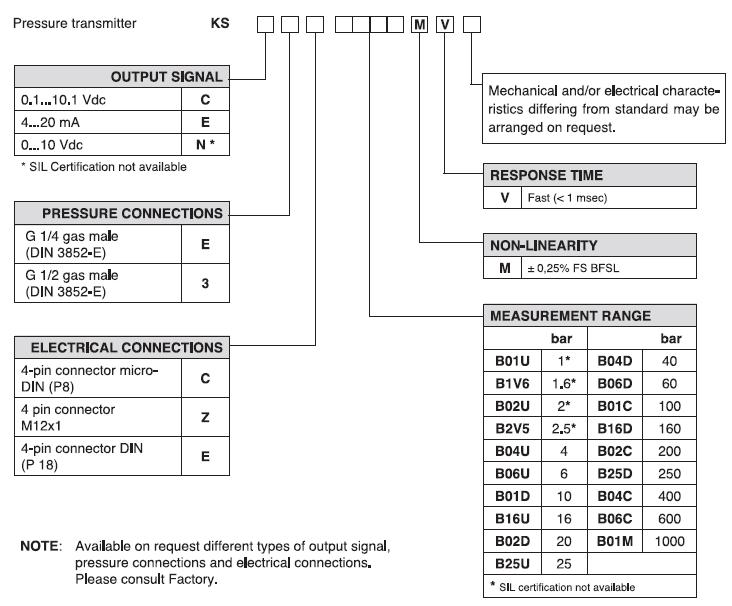 pressure transmitter,pressure,transmitter,melt pressure,pressure transducer,ตัวแปลงแรงดัน