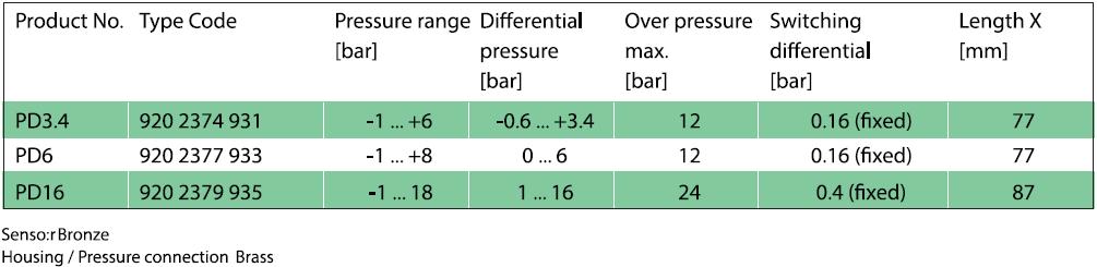 pressure transmitter,pressure,transmitter,melt pressure,pressure transducer,ตัวแปลงแรงดัน,transducer,pressure switch,ควบคุมแรงดัน,pressure pressostat,dfferential pressure,low pressure