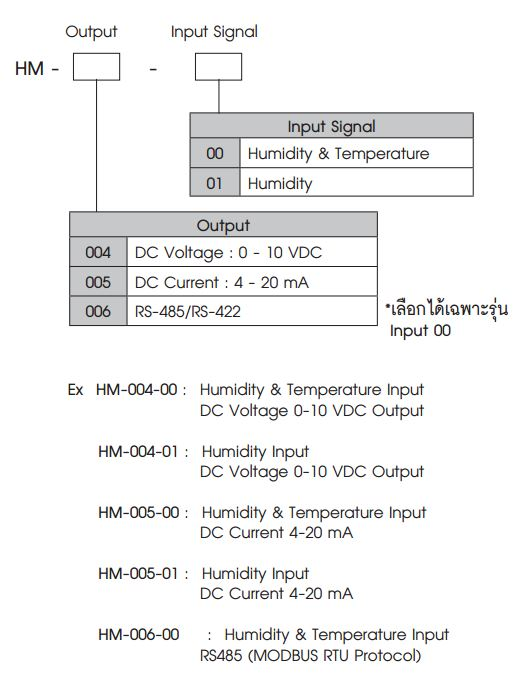 Wall Mount Humidity Amp Temperature Transmitter อุปกรณ์วัด