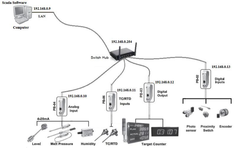การเชื่อมต่อ I/O Modules แบบไร้สายในยุค IOT (Internet of Things)