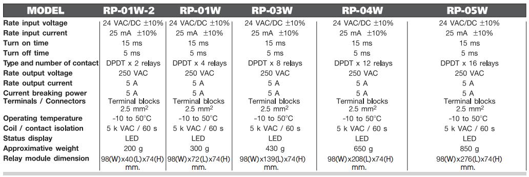 DPDT Relay Module รีเลย์โมดูล อุปกรณ์สำหรับ รับ-ส่ง สัญญาณ