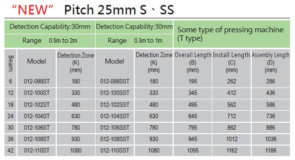 machine safety,smartscan,safety light curtain,safety light,อุปกรณ์ตรวจจับแบบม่านลำแสง,เซ็นเซอร์,sensor,เซ็นเซอร์ม่านลำแสง